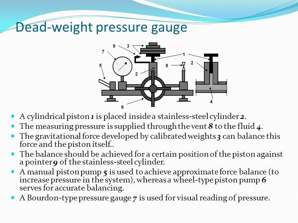 Dead-weight pressure gauge