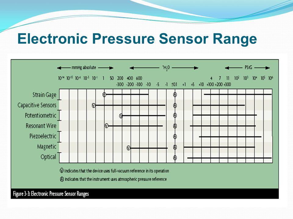 Electronic Pressure Sensor Range