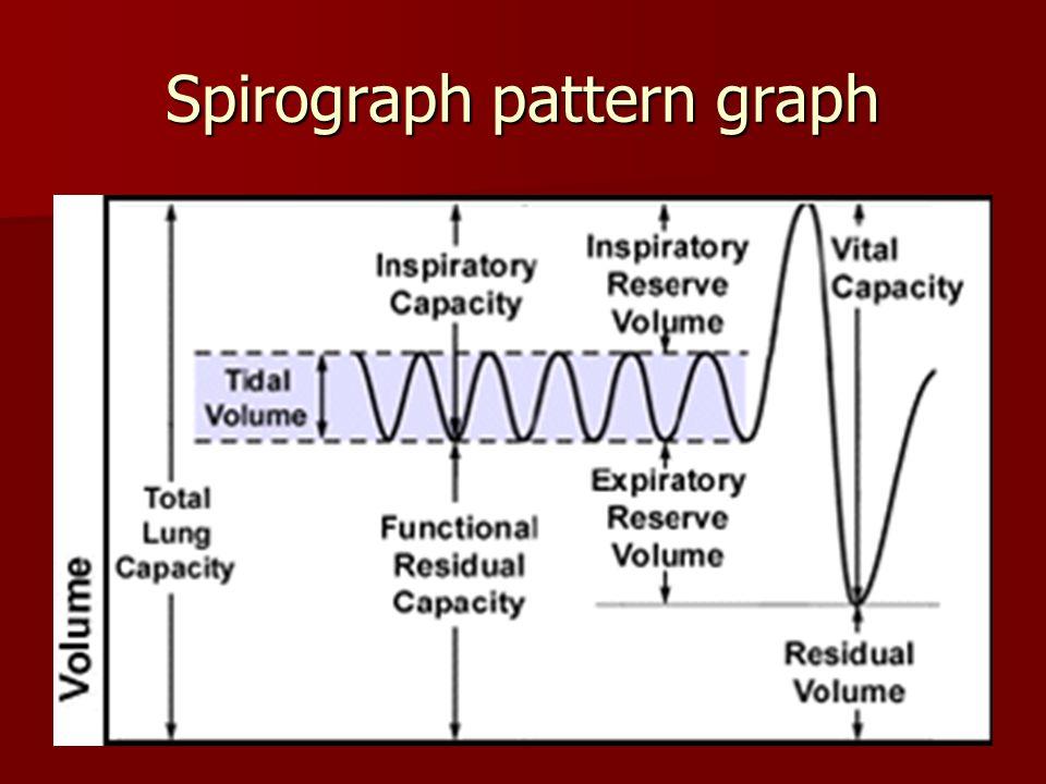 Spirograph pattern graph