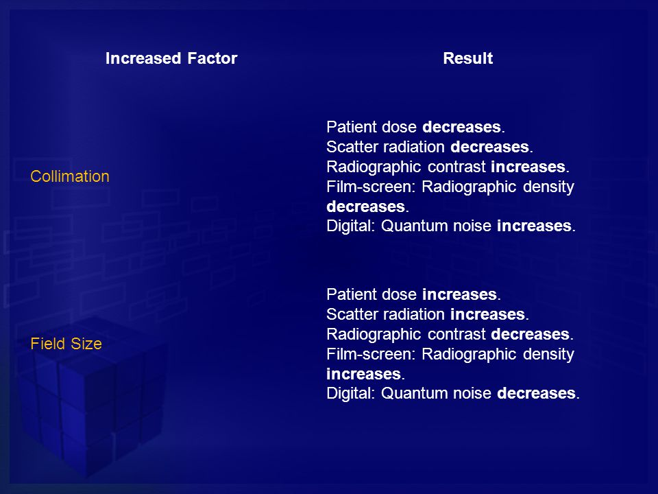 Increased Factor Result. Collimation. Patient dose decreases. Scatter radiation decreases. Radiographic contrast increases.
