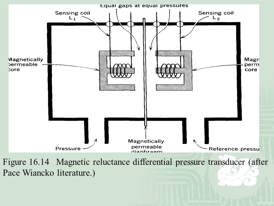 Figure 16.14 Magnetic reluctance differential pressure transducer (after Pace Wiancko literature.)