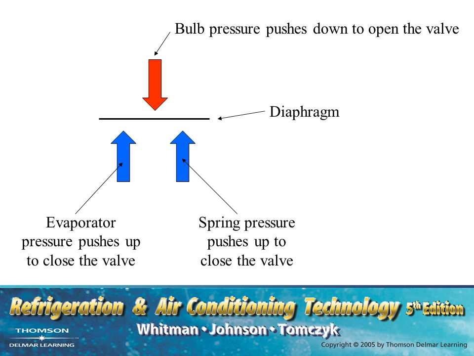 Bulb pressure pushes down to open the valve