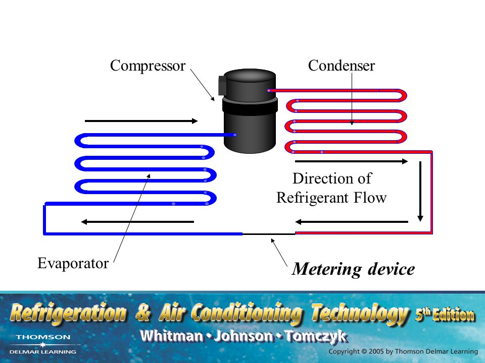 Direction of Refrigerant Flow