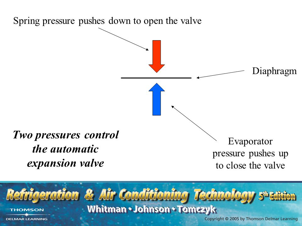 Two pressures control the automatic expansion valve