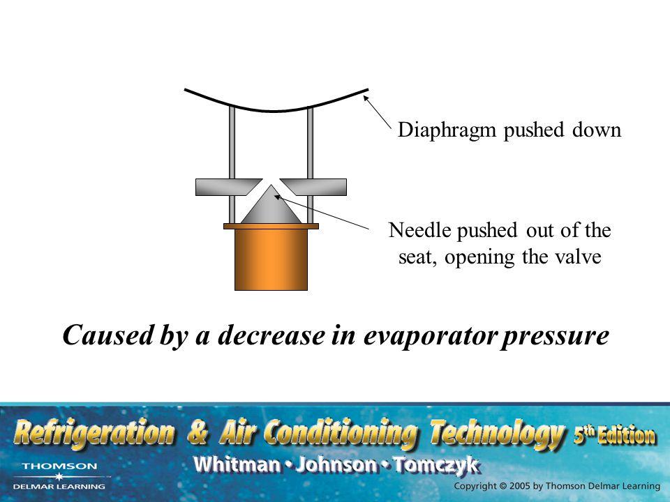 Caused by a decrease in evaporator pressure