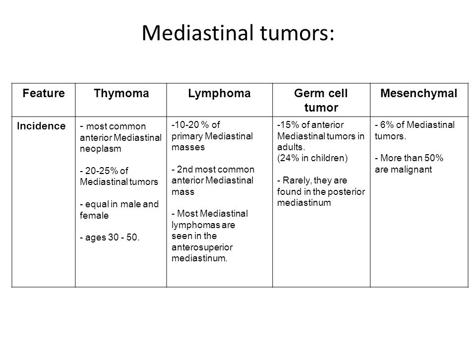 Mediastinal tumors: Feature Thymoma Lymphoma Germ cell tumor