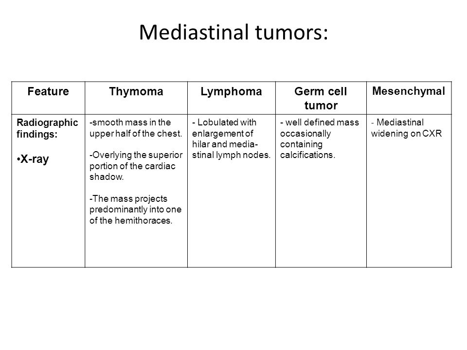 Mediastinal tumors: Feature Thymoma Lymphoma Germ cell tumor X-ray
