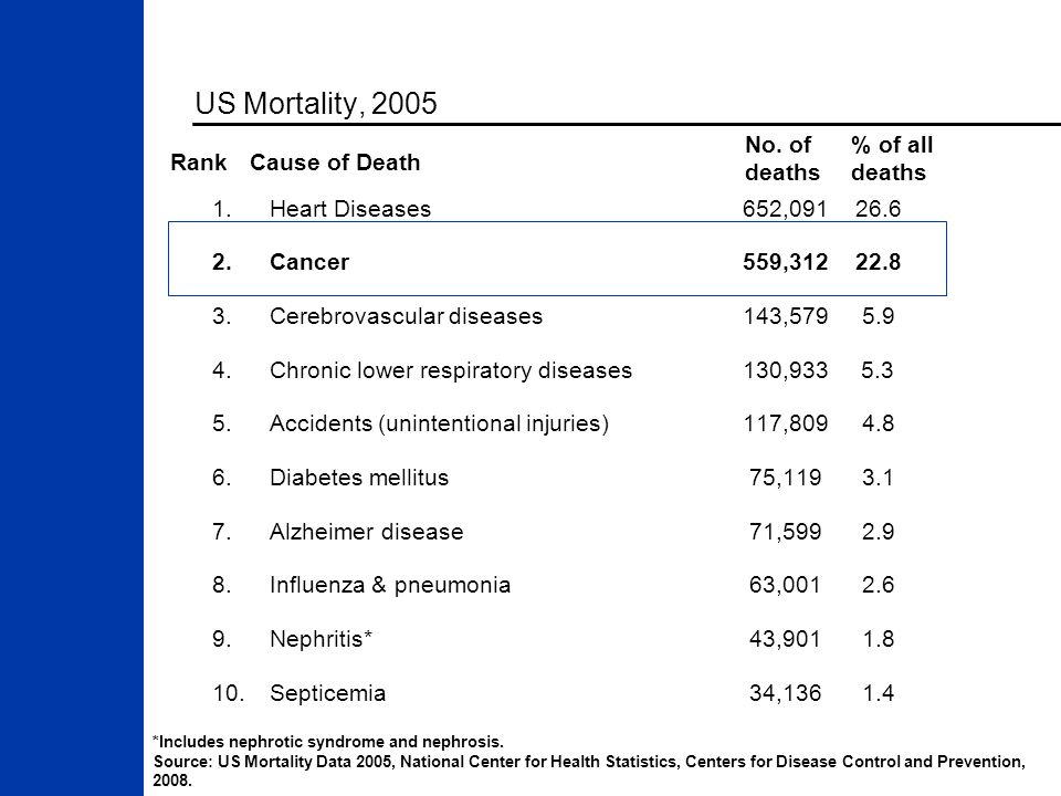 US Mortality, 2005 No. of deaths % of all deaths Rank Cause of Death