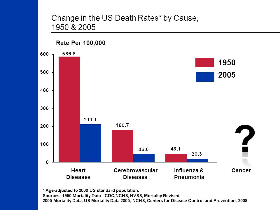 Change in the US Death Rates* by Cause, 1950 & 2005