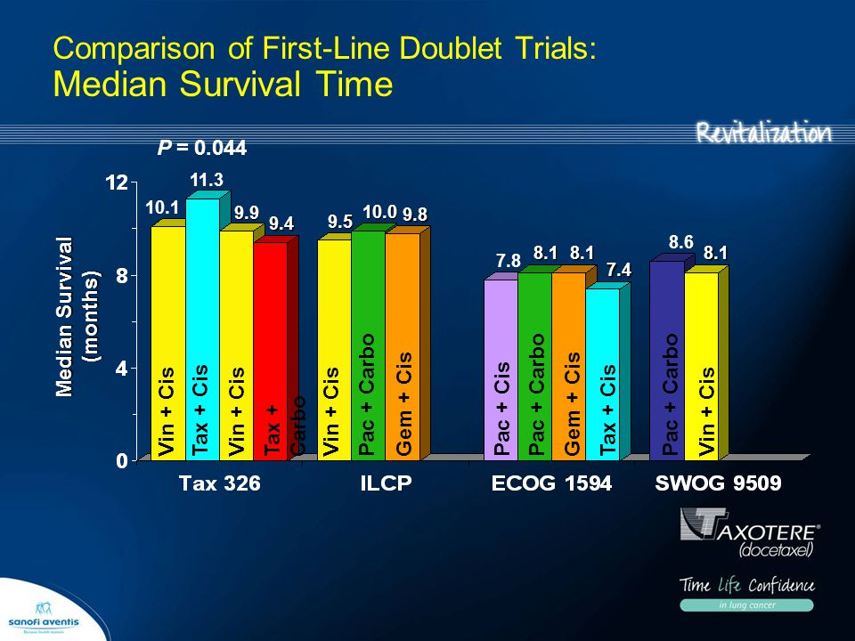 Comparison of First-Line Doublet Trials: Median Survival Time