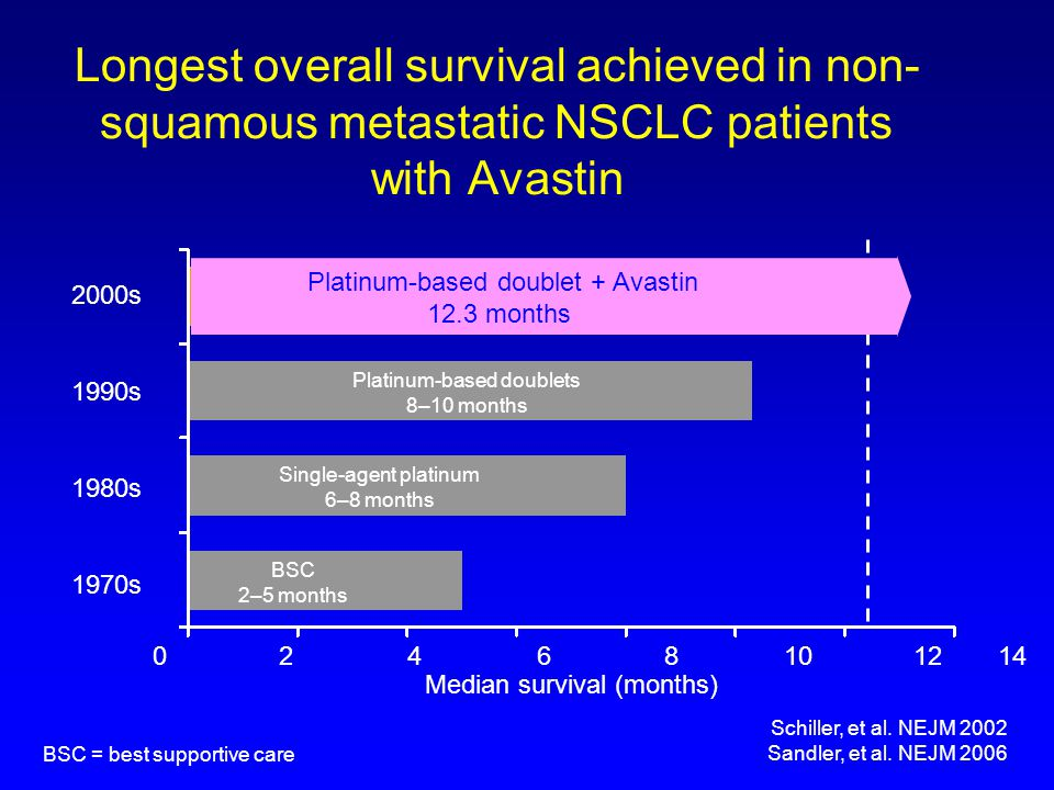 xx/xx/xxxx Longest overall survival achieved in non-squamous metastatic NSCLC patients with Avastin.