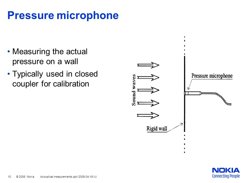 Pressure microphone Measuring the actual pressure on a wall