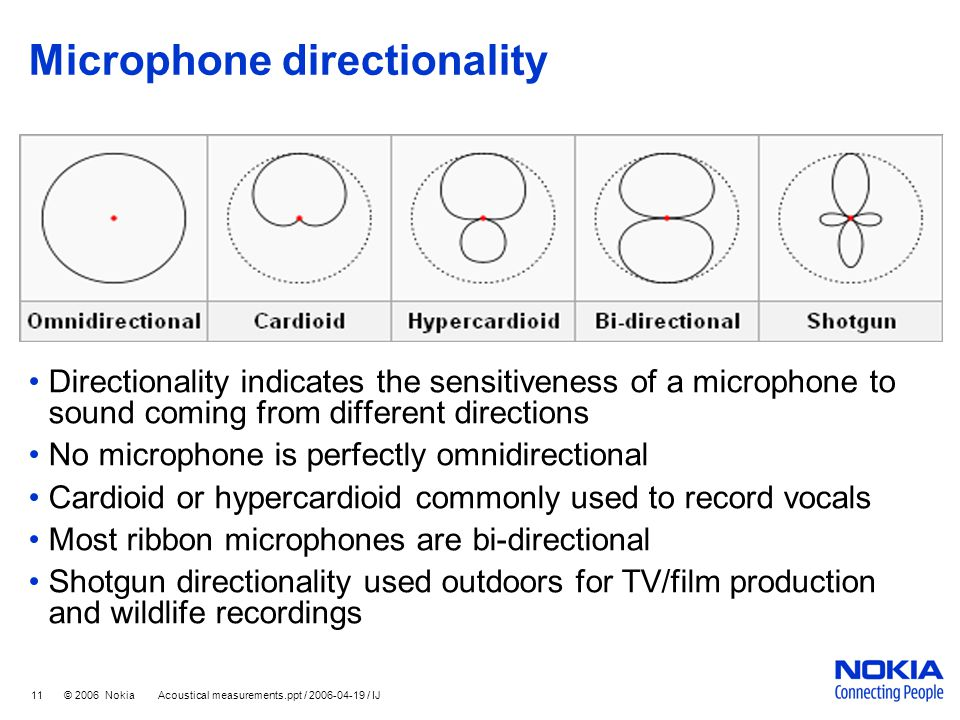 Microphone directionality