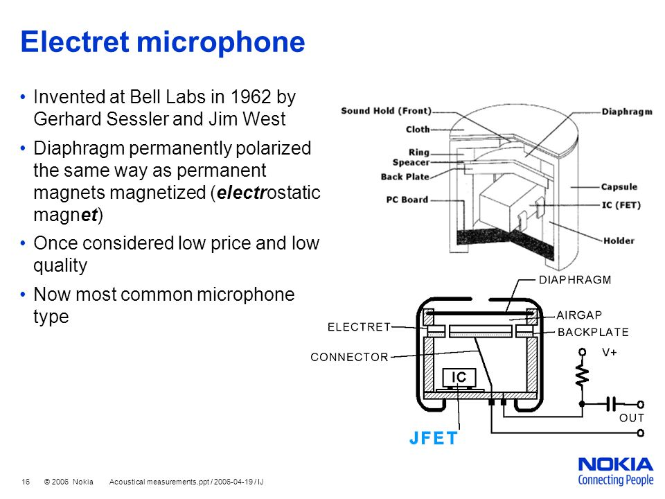 Electret microphone Invented at Bell Labs in 1962 by Gerhard Sessler and Jim West.