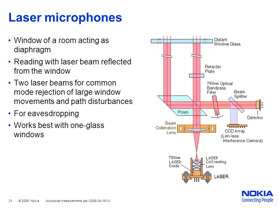 Laser microphones Window of a room acting as diaphragm