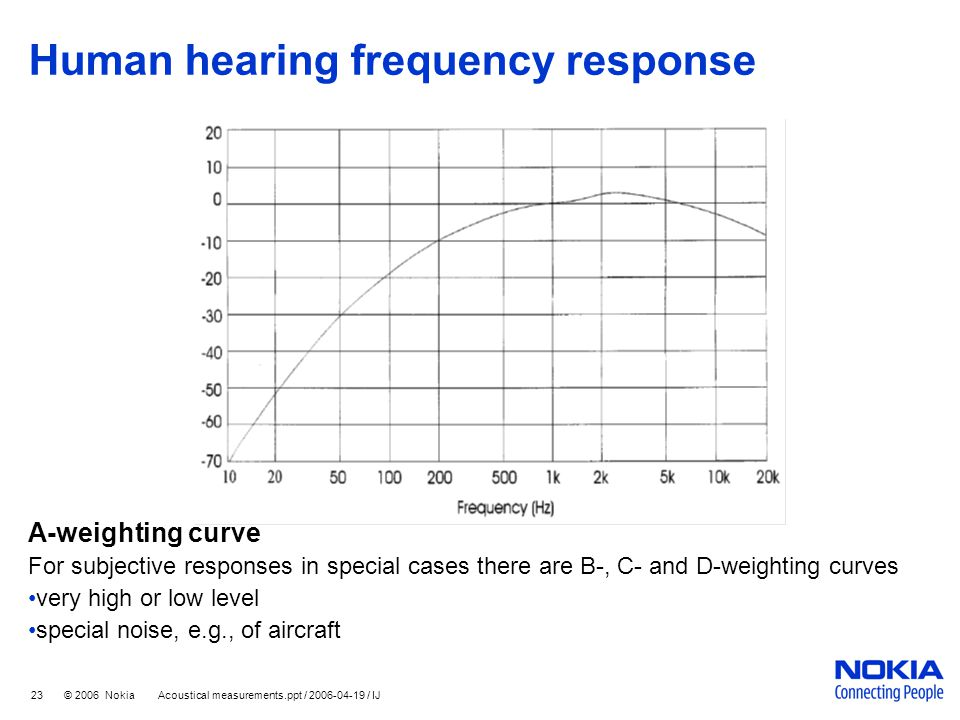 Human hearing frequency response