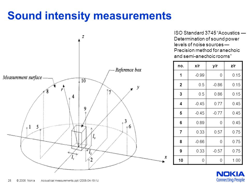 Sound intensity measurements