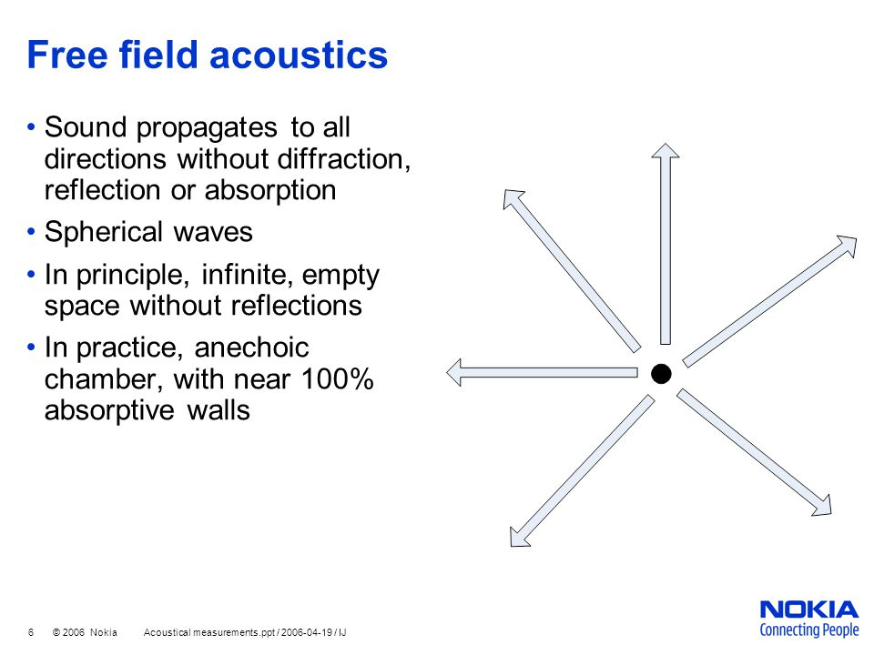 Free field acoustics Sound propagates to all directions without diffraction, reflection or absorption.