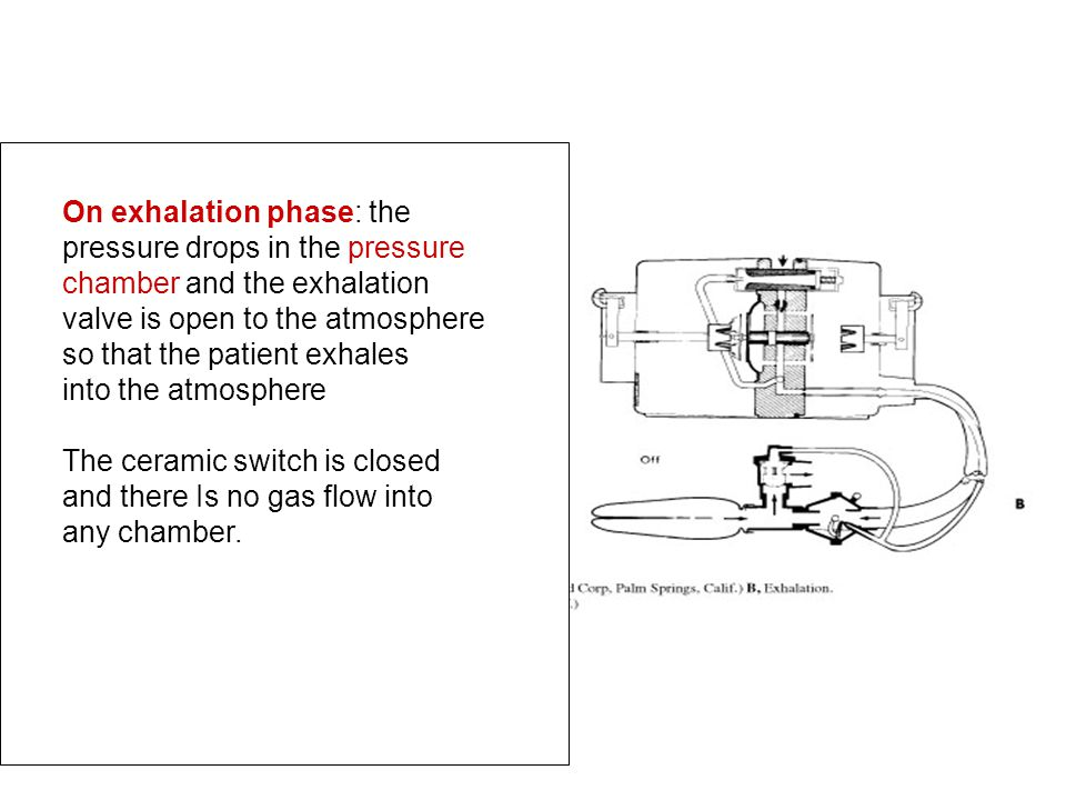 On exhalation phase: the pressure drops in the pressure chamber and the exhalation valve is open to the atmosphere so that the patient exhales