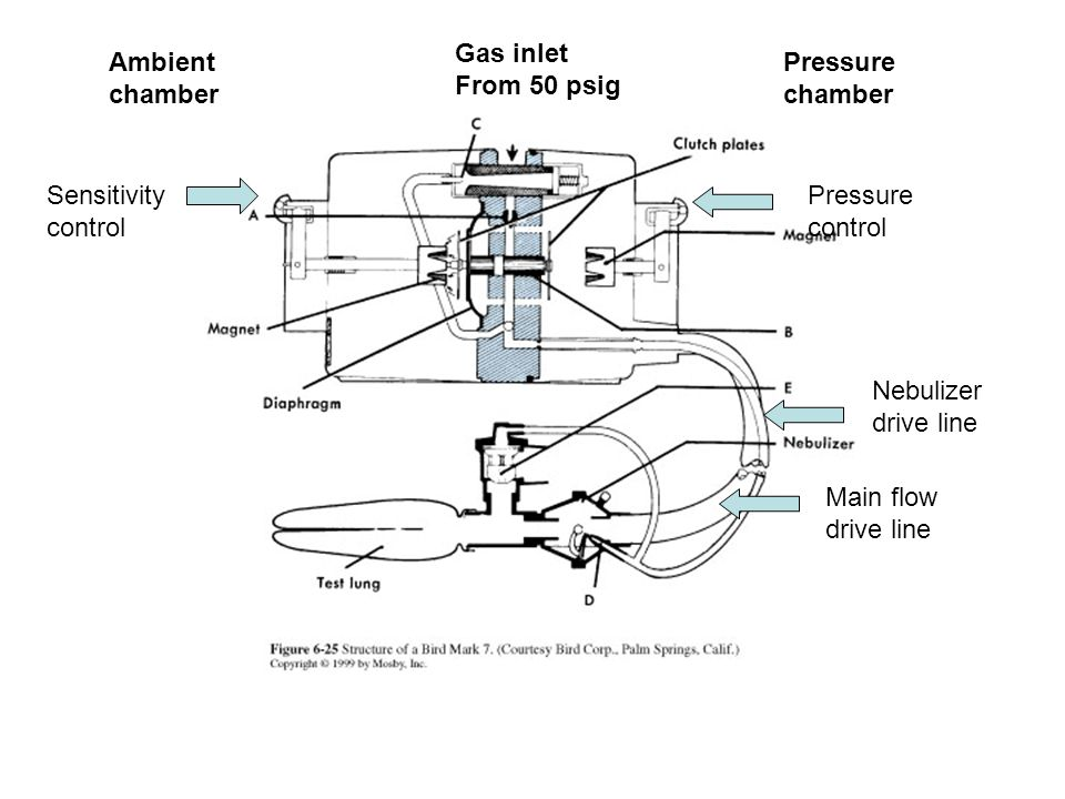 Gas inlet From 50 psig. Ambient. chamber. Pressure. chamber. Sensitivity. control. Pressure.