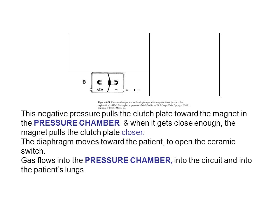 This negative pressure pulls the clutch plate toward the magnet in the PRESSURE CHAMBER & when it gets close enough, the magnet pulls the clutch plate closer.