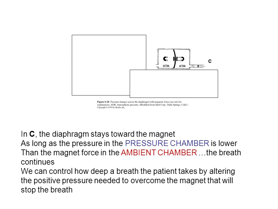 In C, the diaphragm stays toward the magnet