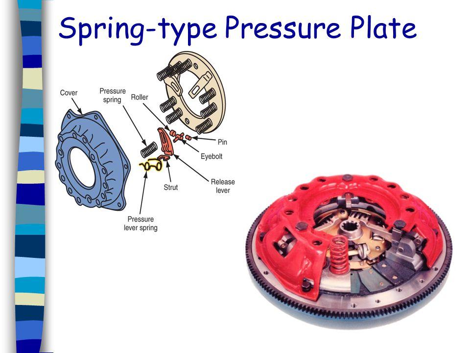 Spring-type Pressure Plate