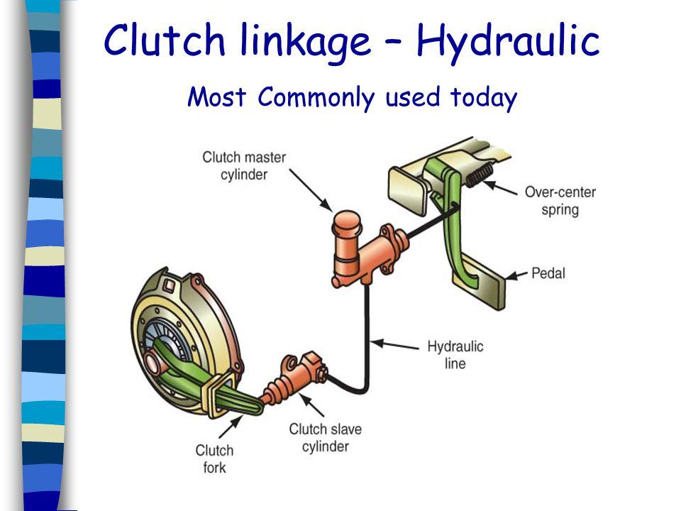 Clutch linkage – Hydraulic