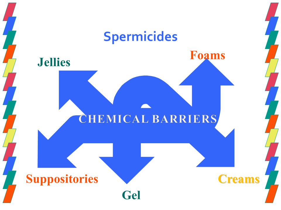 Spermicides Foams Jellies Suppositories Creams Gel CHEMICAL BARRIERS