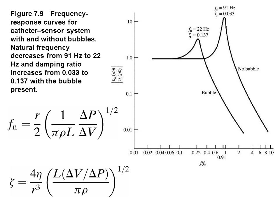 Figure 7.9 Frequency-response curves for catheter–sensor system with and without bubbles. Natural frequency decreases from 91 Hz to 22 Hz and damp­ing ratio increases from 0.033 to 0.137 with the bubble present.