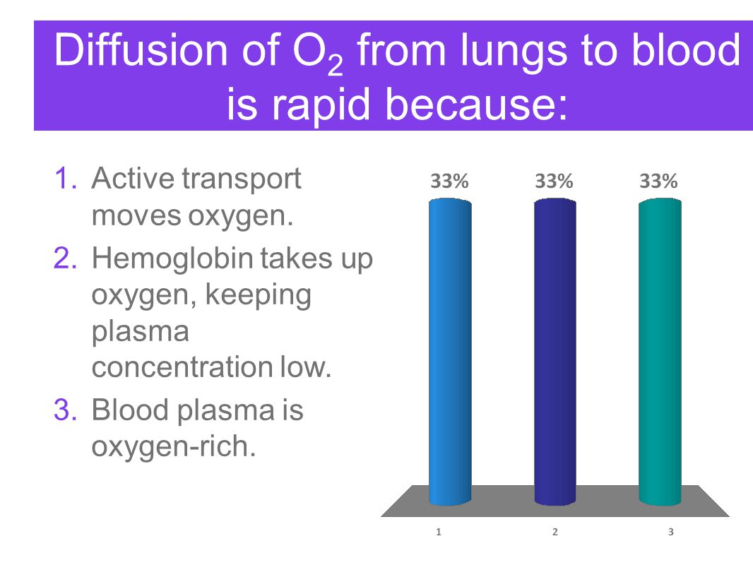 Diffusion of O2 from lungs to blood is rapid because: