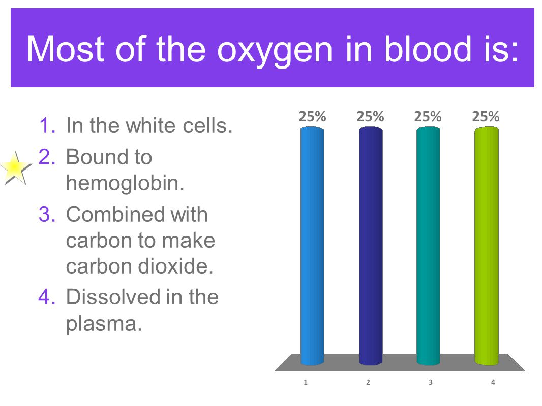 Most of the oxygen in blood is: