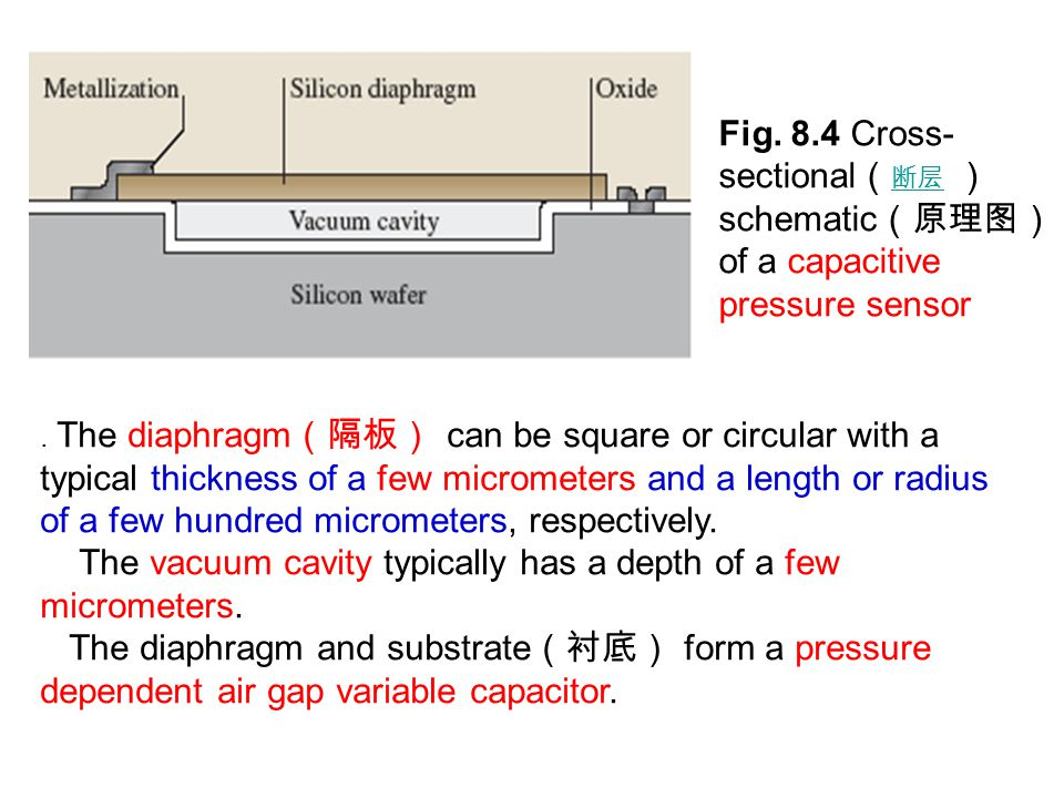 The vacuum cavity typically has a depth of a few micrometers.