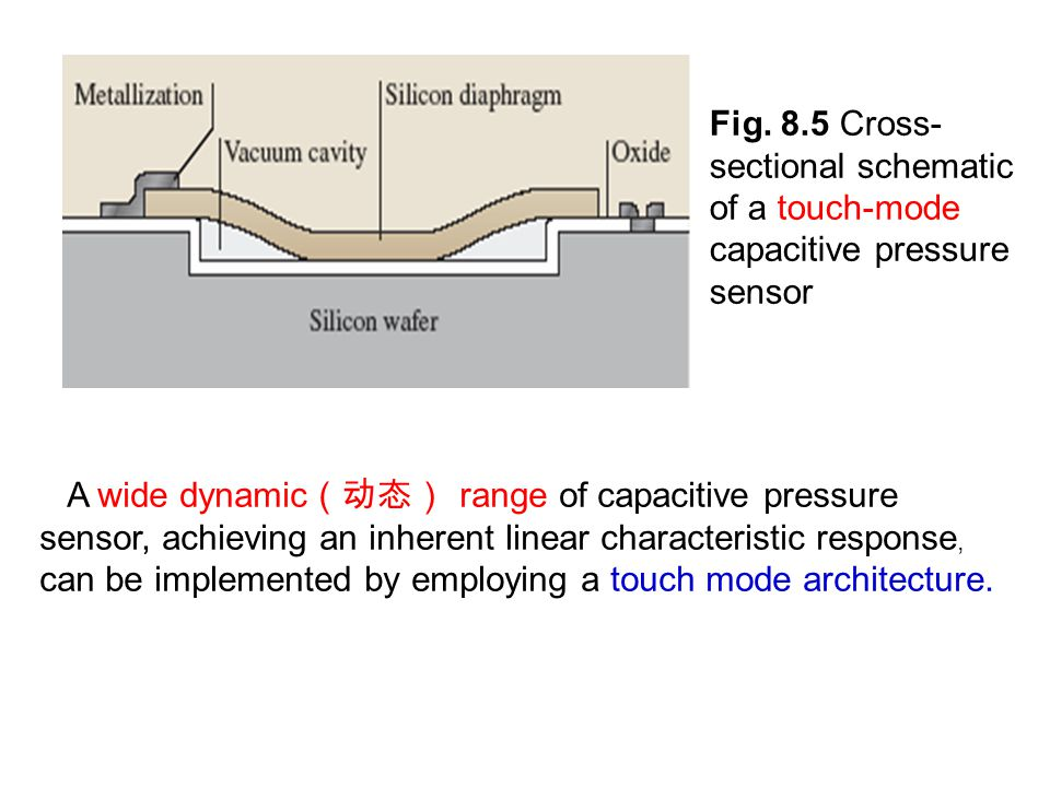 Fig. 8.5 Cross-sectional schematic of a touch-mode capacitive pressure sensor