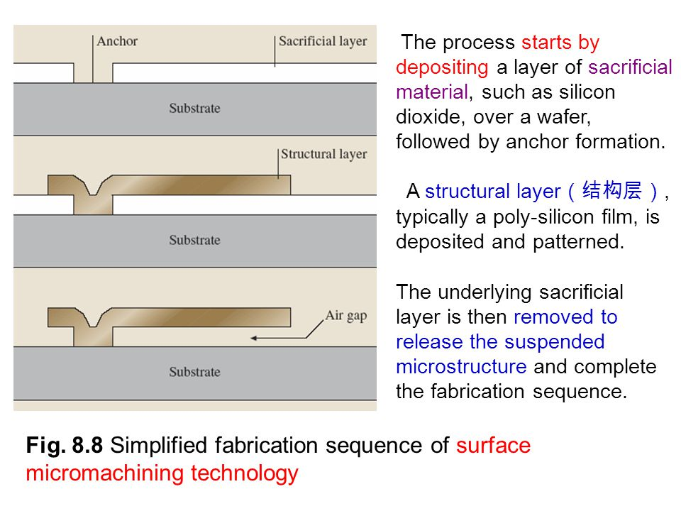 The process starts by depositing a layer of sacrificial material, such as silicon dioxide, over a wafer, followed by anchor formation.