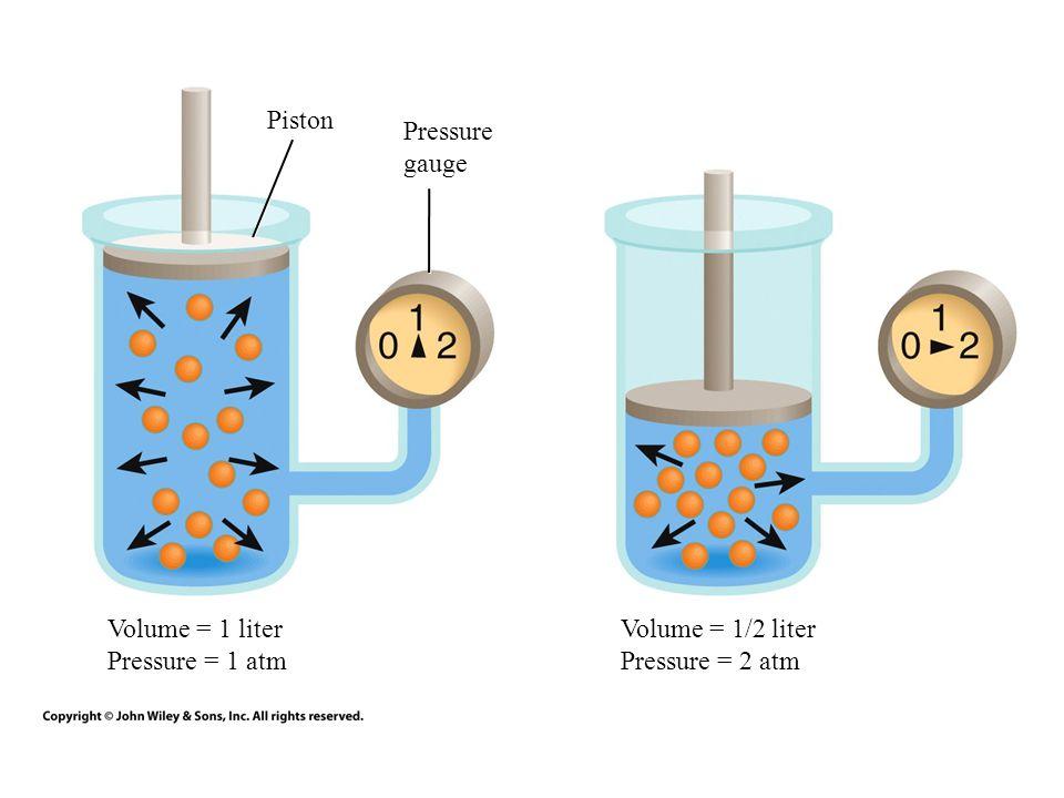 Piston Pressure gauge Volume = 1 liter Pressure = 1 atm Volume = 1/2 liter Pressure = 2 atm