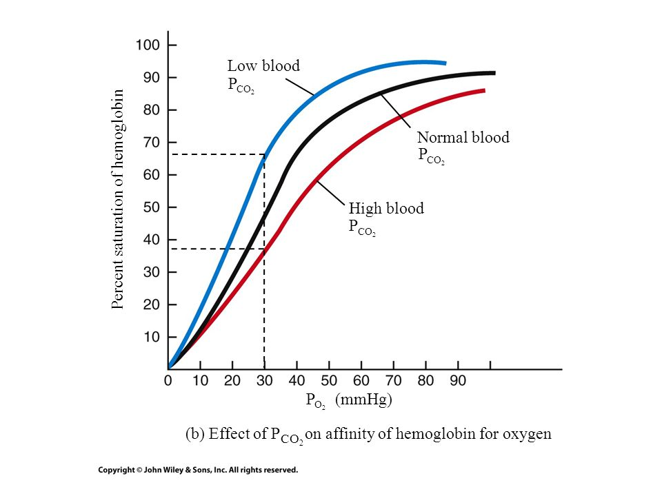 Percent saturation of hemoglobin