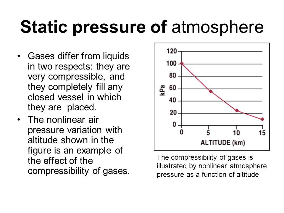 Static pressure of atmosphere