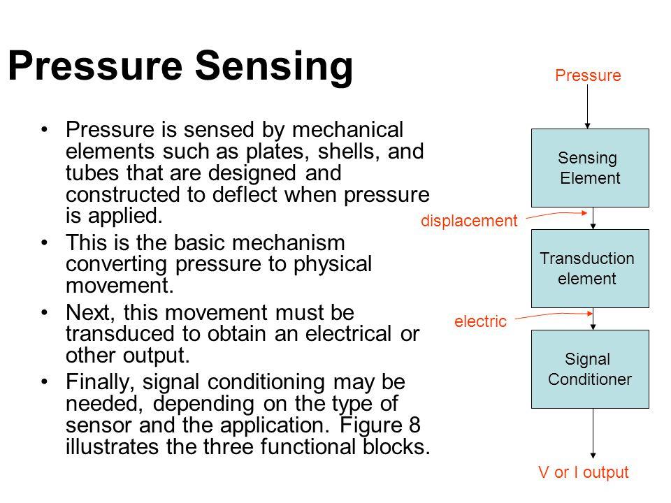 Pressure Sensing Pressure.
