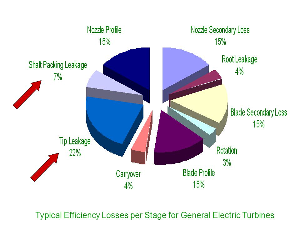 Typical Efficiency Losses per Stage for General Electric Turbines