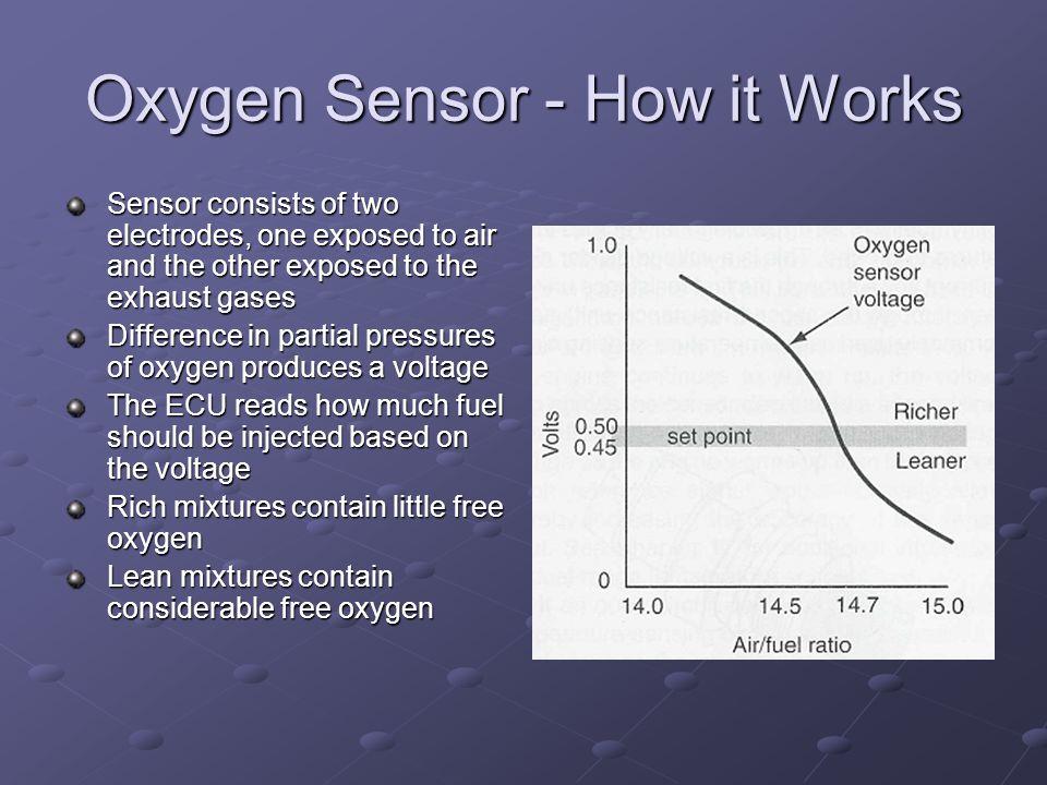 Oxygen Sensor - How it Works