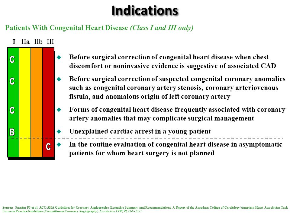 Indications Patients With Congenital Heart Disease (Class I and III only) I. I. I. I. I. I. IIa.