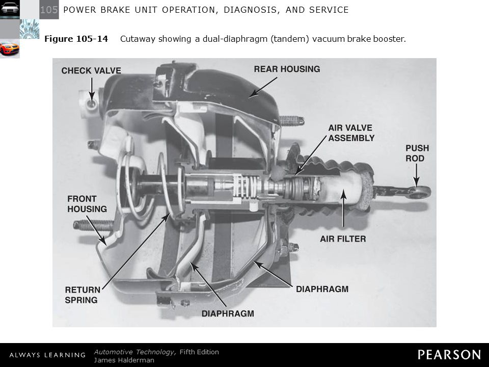 Figure 105-14 Cutaway showing a dual-diaphragm (tandem) vacuum brake booster.