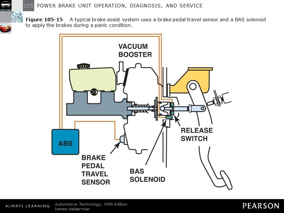 Figure 105-15 A typical brake assist system uses a brake pedal travel sensor and a BAS solenoid to apply the brakes during a panic condition.
