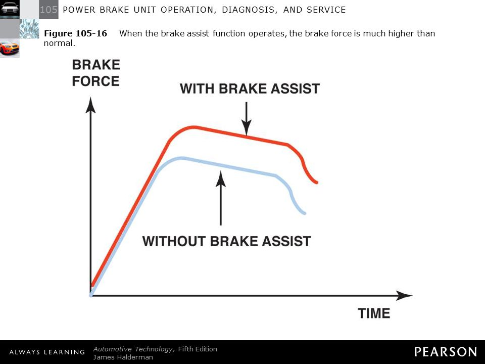 Figure 105-16 When the brake assist function operates, the brake force is much higher than normal.