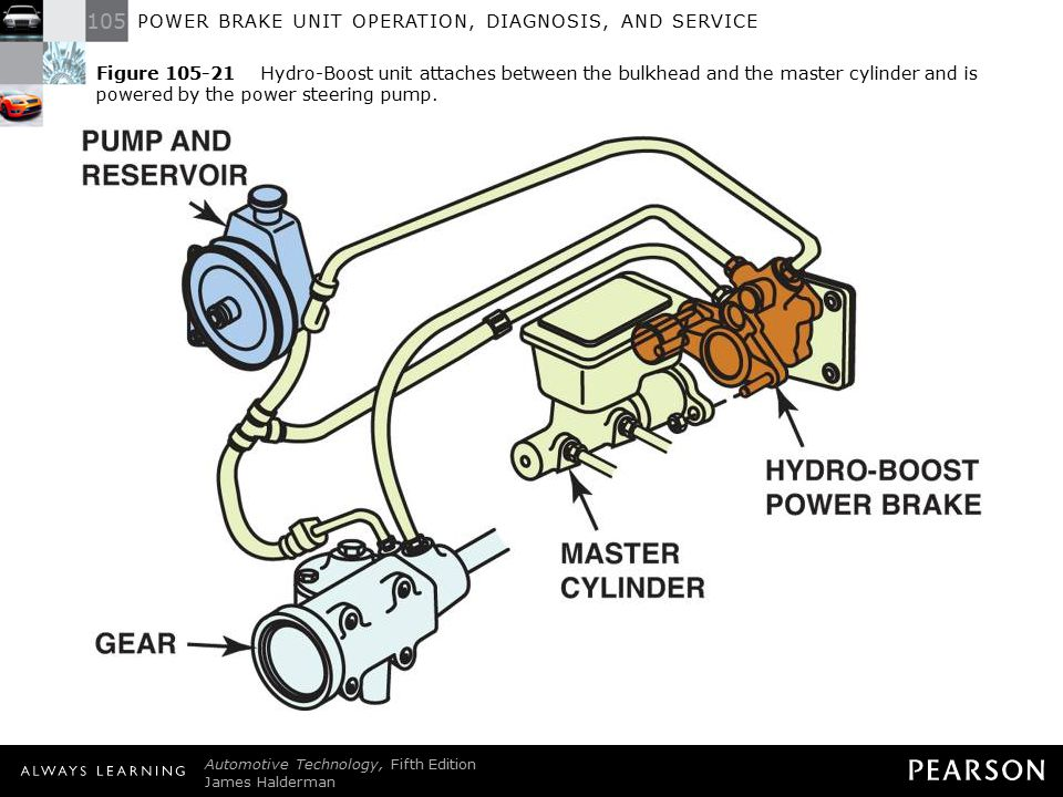 Figure 105-21 Hydro-Boost unit attaches between the bulkhead and the master cylinder and is powered by the power steering pump.