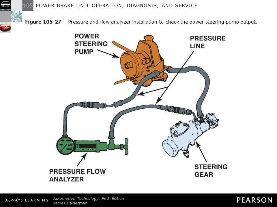 Figure 105-27 Pressure and flow analyzer installation to check the power steering pump output.