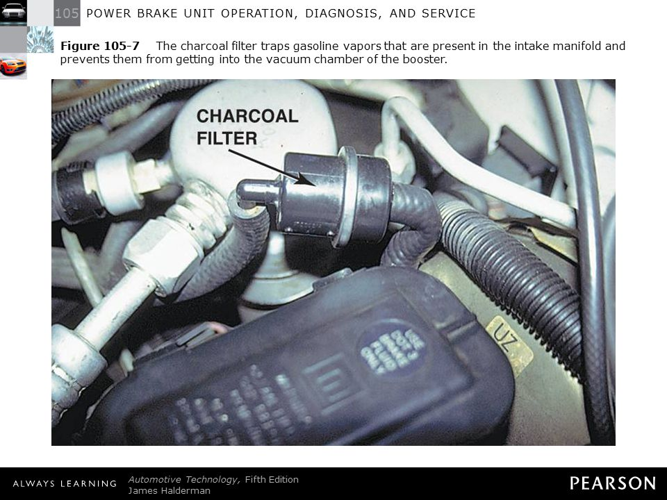 Figure 105-7 The charcoal filter traps gasoline vapors that are present in the intake manifold and prevents them from getting into the vacuum chamber of the booster.
