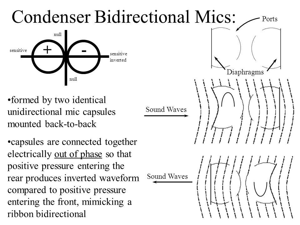 Condenser Bidirectional Mics:
