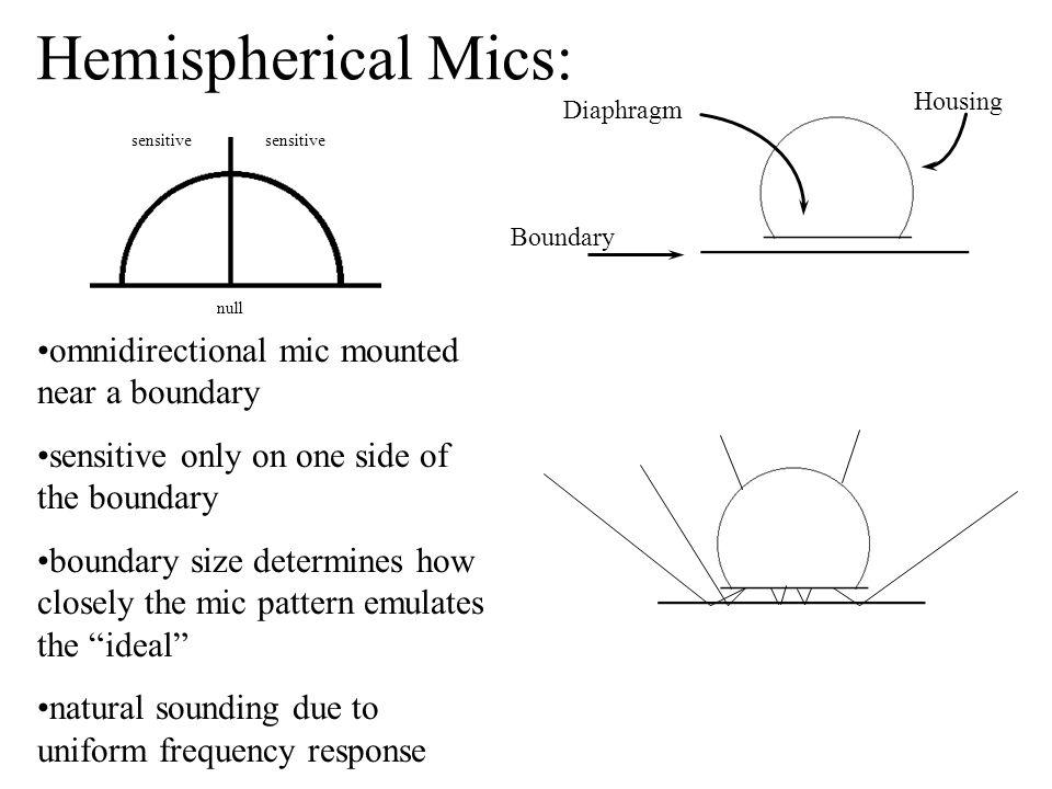 Hemispherical Mics: omnidirectional mic mounted near a boundary